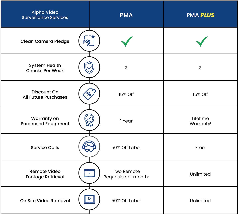 Alpha Video Surveillance PMA Comparison